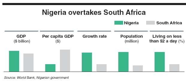 Nigeria Beats South Africa As Africa Biggest Economy